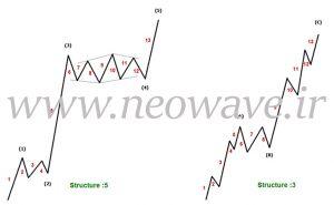 تعداد تک موج ها و ساختار