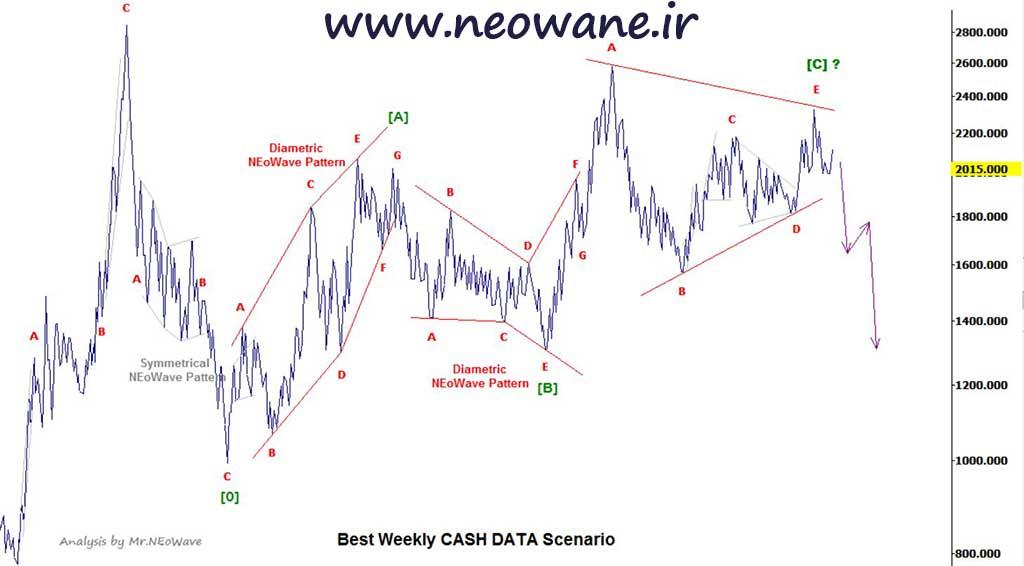 تحلیل نئوویو نمودار ثباغ (1)