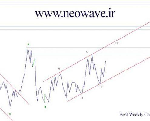 تحلیل نئوویو شاخص کل بورس (1)