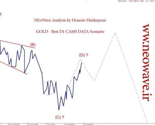 تحلیل نئوویو (18) GOLD