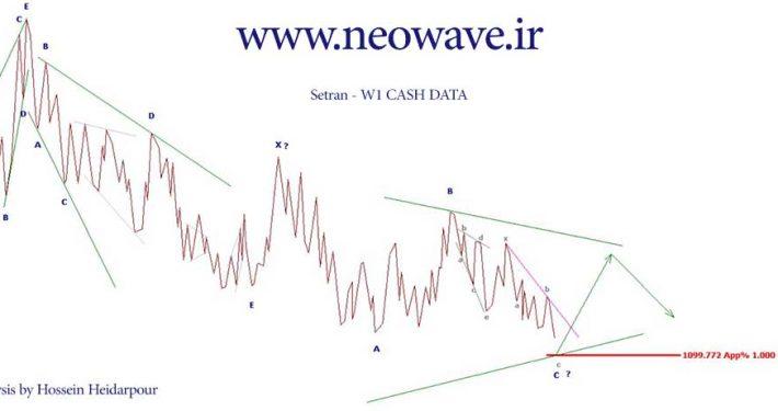 تحلیل الیوتی ثتران (2)