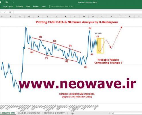 تحلیل نئوویو شاخص خودرو (4)