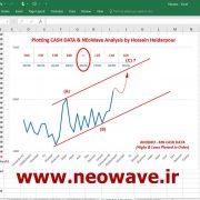 شمارش امواج الیوت خودرو (7)