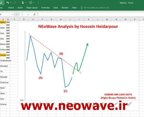 تحلیل نئوویو وبیمه (5)