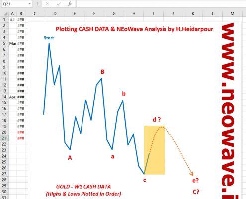 تحلیل نئوویو (27) GOLD