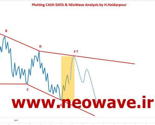 تحلیل نئوویو (29) GOLD