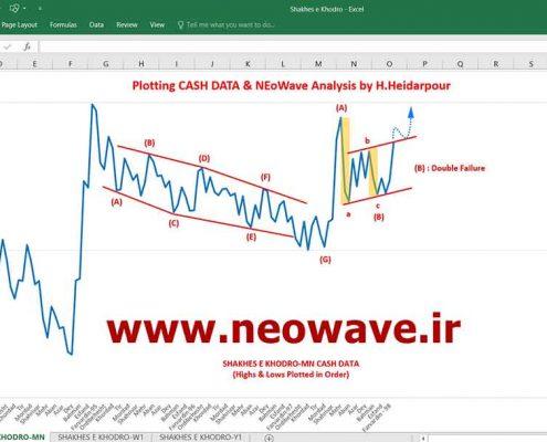 تحلیل نئوویو شاخص خودرو (6)