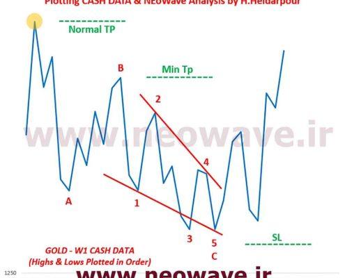 تحلیل نئوویو (33) GOLD