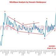 تحلیل نئوویو نمودار خودرو (9)