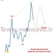 تحلیل نئوویو نمودار پلاسک (1)