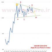 تحلیل نئوویو نمودار ذوب