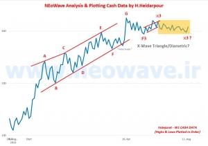 تحلیل نئوویو وتجارت - کش دیتای ماهانه