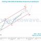 تحلیل نئوویو شاخص کل (9) - کش دیتای ماهانه