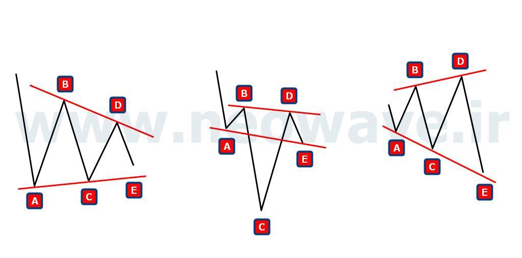 انواع مثلث ها در نئوویو