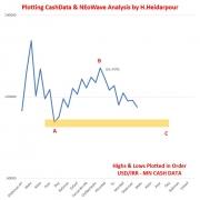 تحلیل نئوویو دلار/ریال (1)