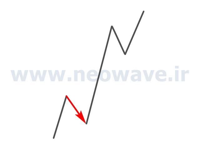 الزامات حداقلی امواج ایمپالس
