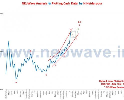 تحلیل نئوویو دلار (4)
