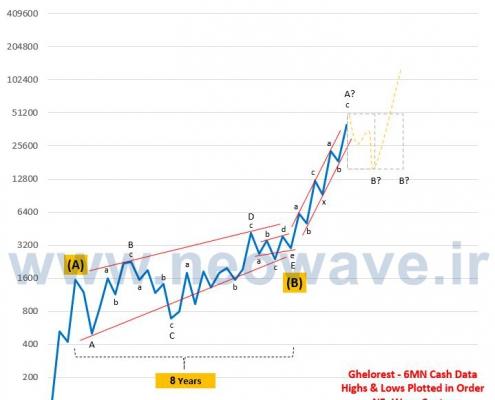 تحلیل نئوویو قلرست (1)
