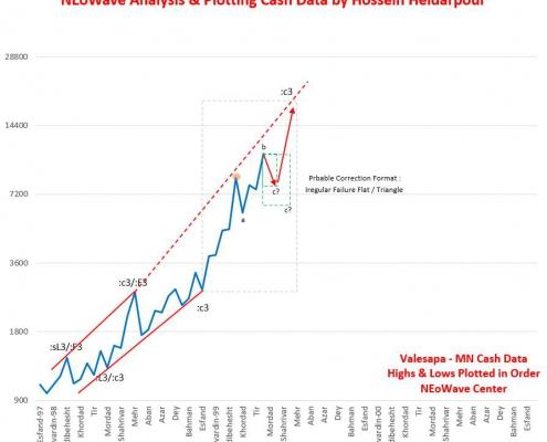 تحلیل نئوویو ولساپا (1)