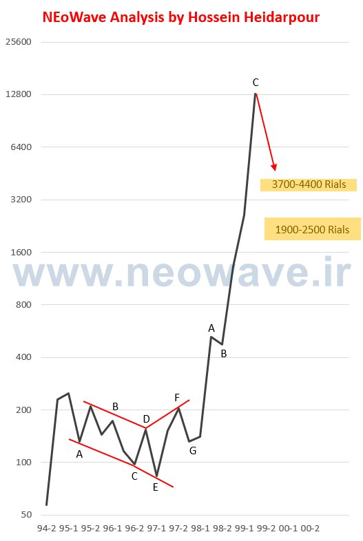 تحلیل نئوویو خگستر (4)