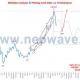 موج شماری نئوویو دلار (5)
