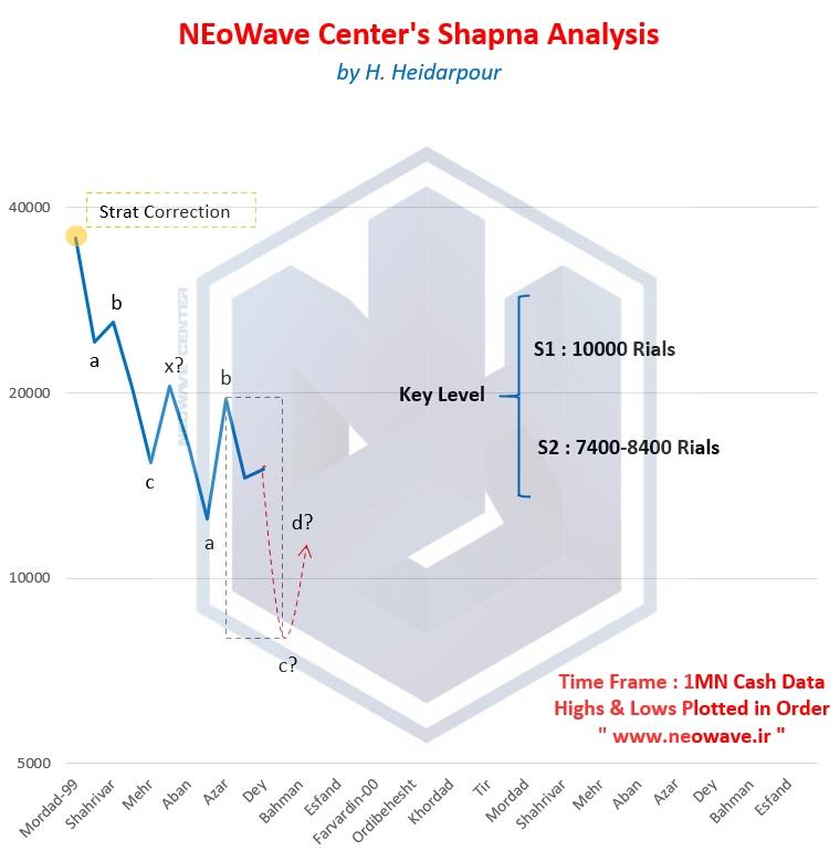 تحلیل نئوویو شپنا (1) - آپدیت سریع 2