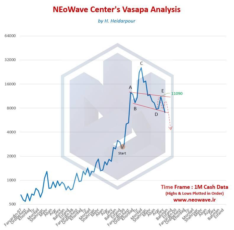 موج شماری نئوویو وساپا (2) - آپدیت سریع 1
