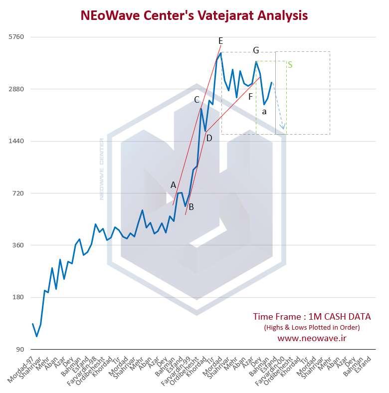 تحلیل نئوویو بانک تجارت - آپدیت سریع 2
