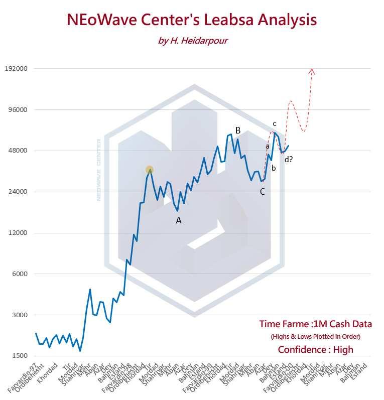 موج شماری نئوویو لابسا (4) - آپدیت سریع 3