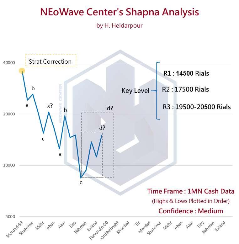تحلیل نئوویو شپنا (1) - آپدیت سریع 3